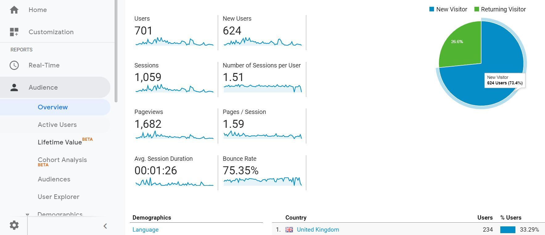 A screenshot of the audience dashboard of Google Analytics