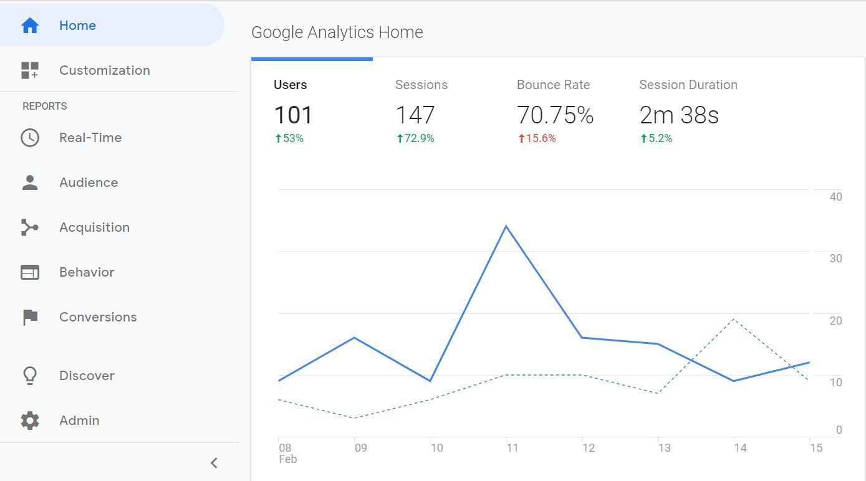 A screenshot of the Google Analytics homepage