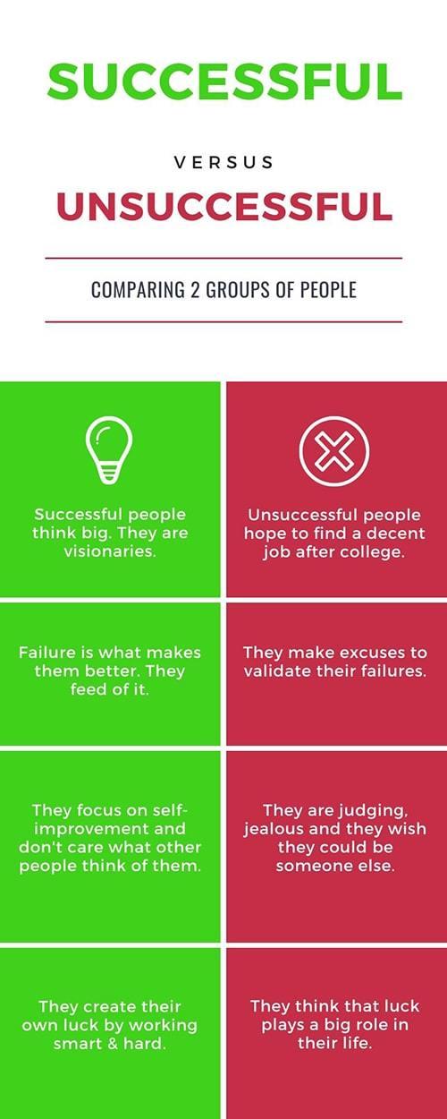 A Successful vs Unsuccessful people comparison infographic
