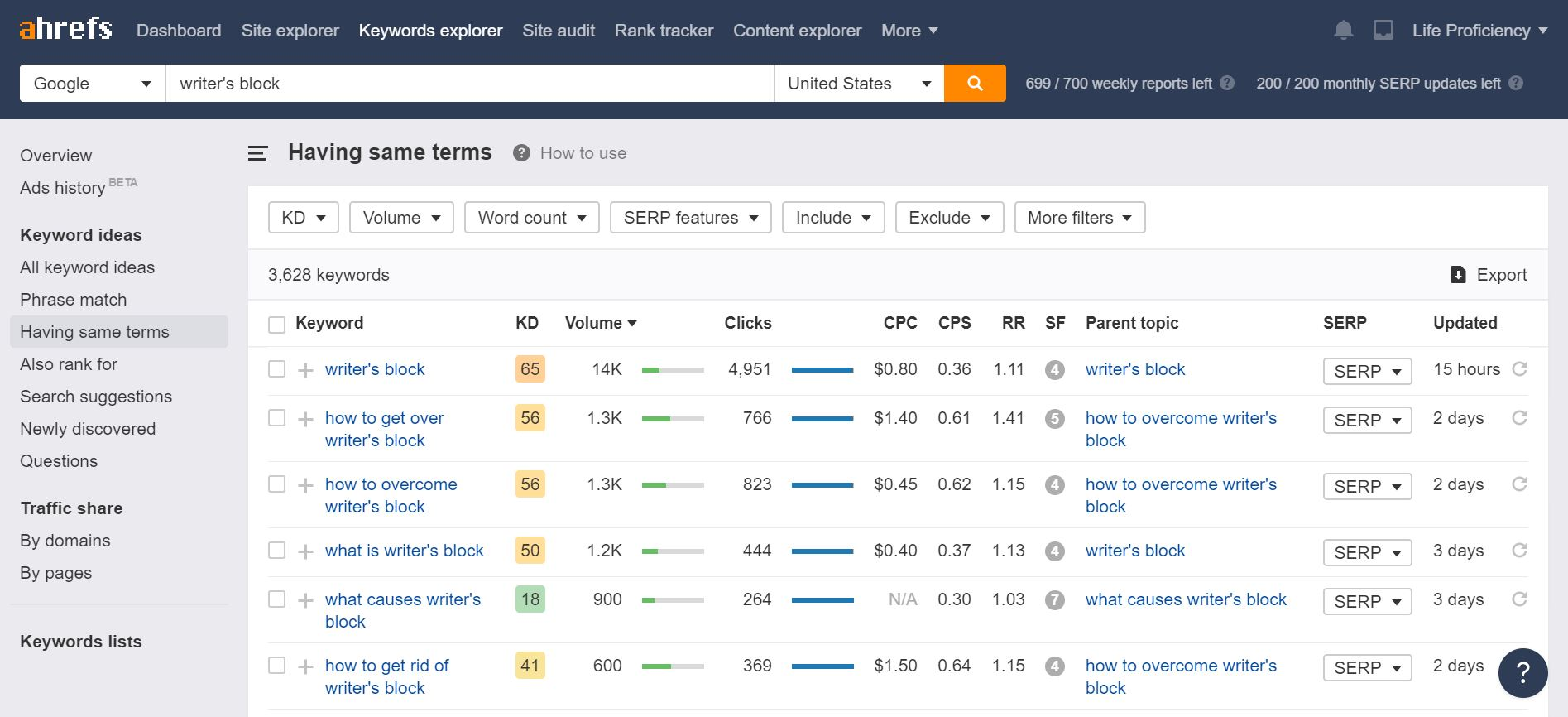 A screenshot from ahrefs keyword planner